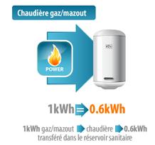 Chauffe eaux simupac consommation - Consommation electrique chauffe eau ...